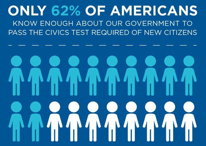 americans-pass-civics-test
