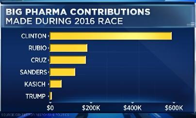 big pharma 2016