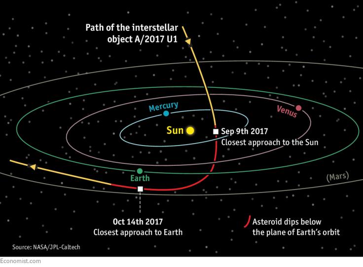 path of interstellar object