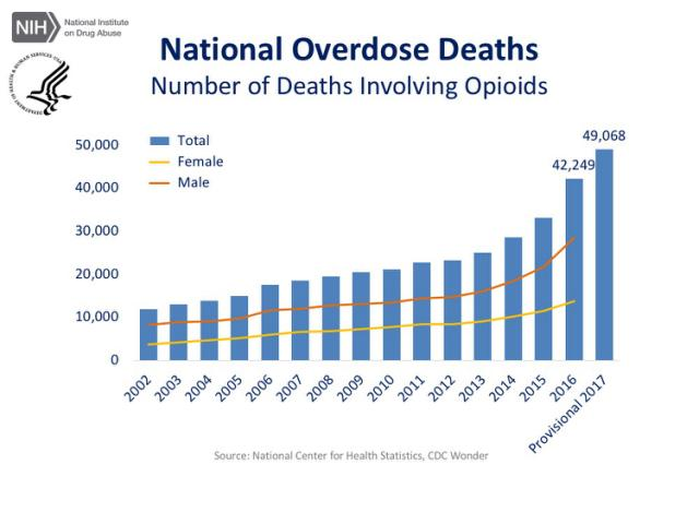 opioid crisis chart