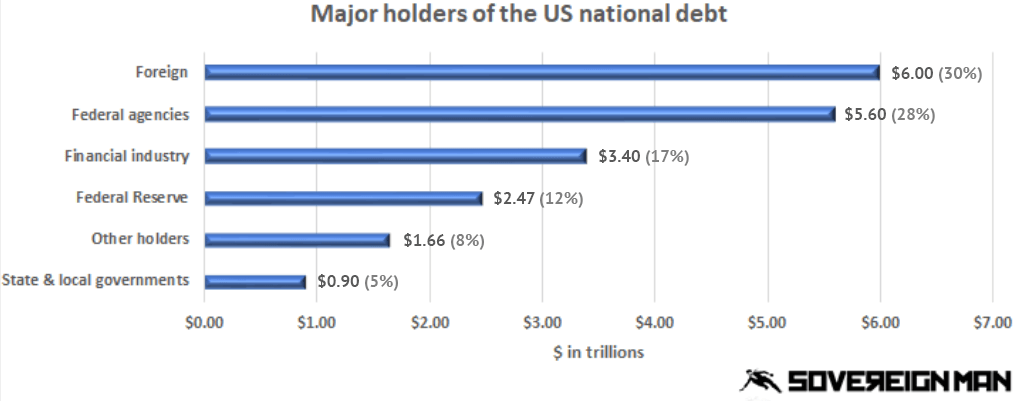 national debt 2